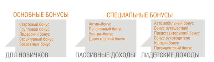 Пятнадцать видов дохода в компании APLGO